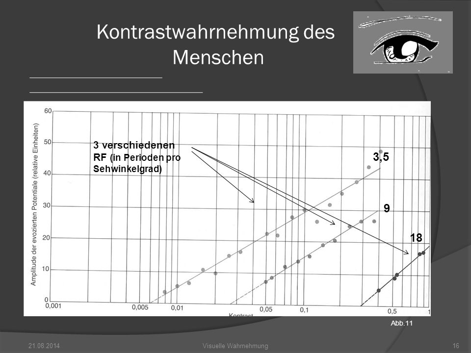 21.08.201416Visuelle Wahrnehmung Kontrastwahrnehmung des Menschen 3 verschiedenen RF (in Perioden pro Sehwinkelgrad) 3,5 9 18 Abb.11