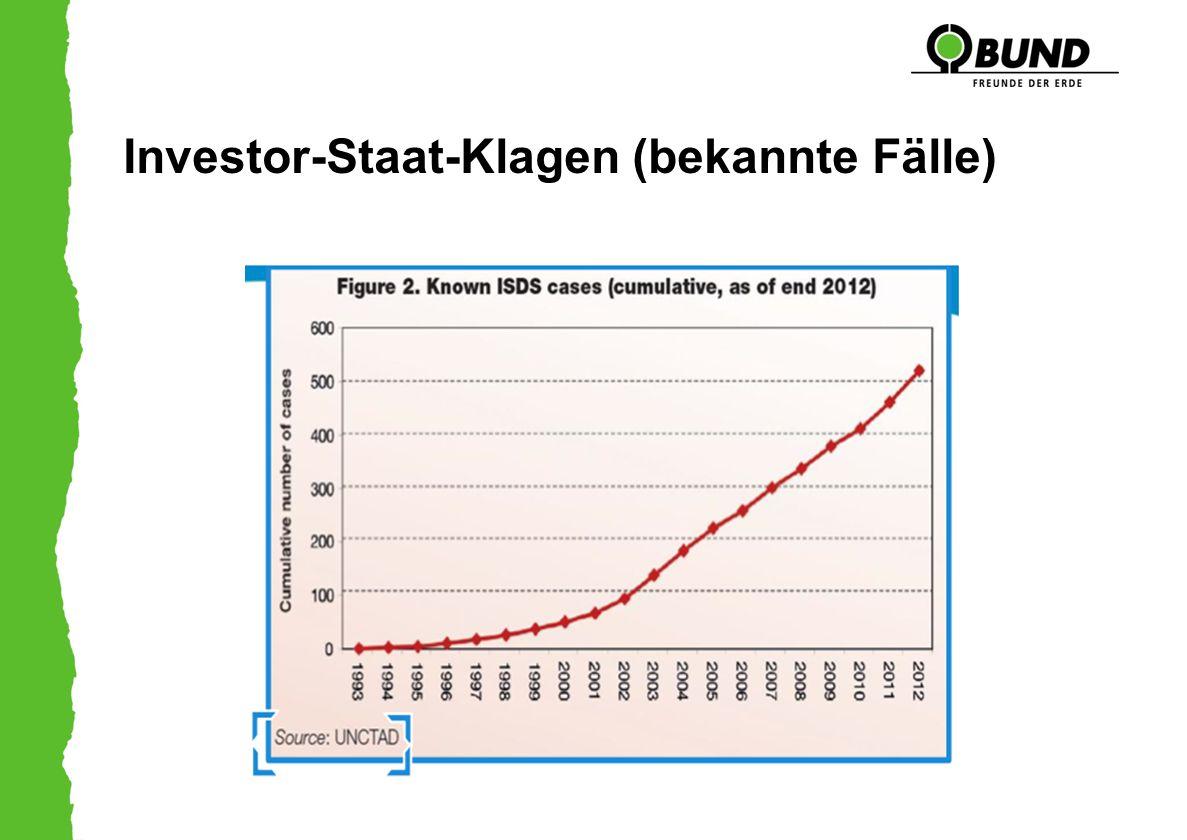 Investor-Staat-Klagen (bekannte Fälle)