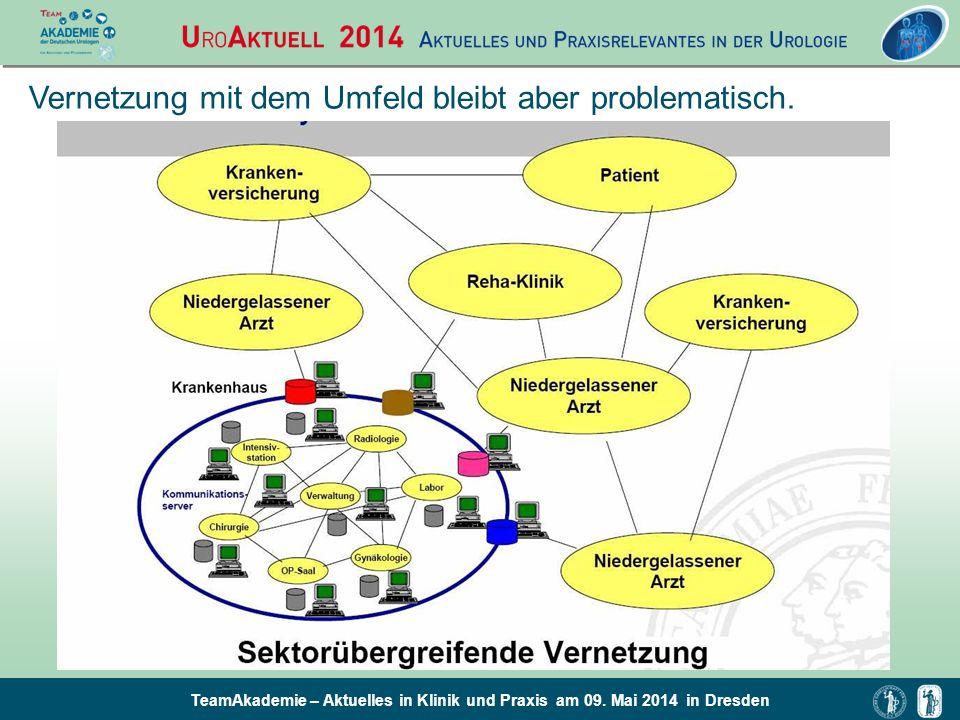 TeamAkademie – Aktuelles in Klinik und Praxis am 09. Mai 2014 in Dresden Vernetzung mit dem Umfeld bleibt aber problematisch.