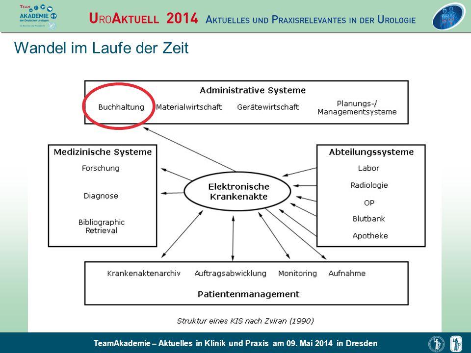 TeamAkademie – Aktuelles in Klinik und Praxis am 09. Mai 2014 in Dresden Wandel im Laufe der Zeit