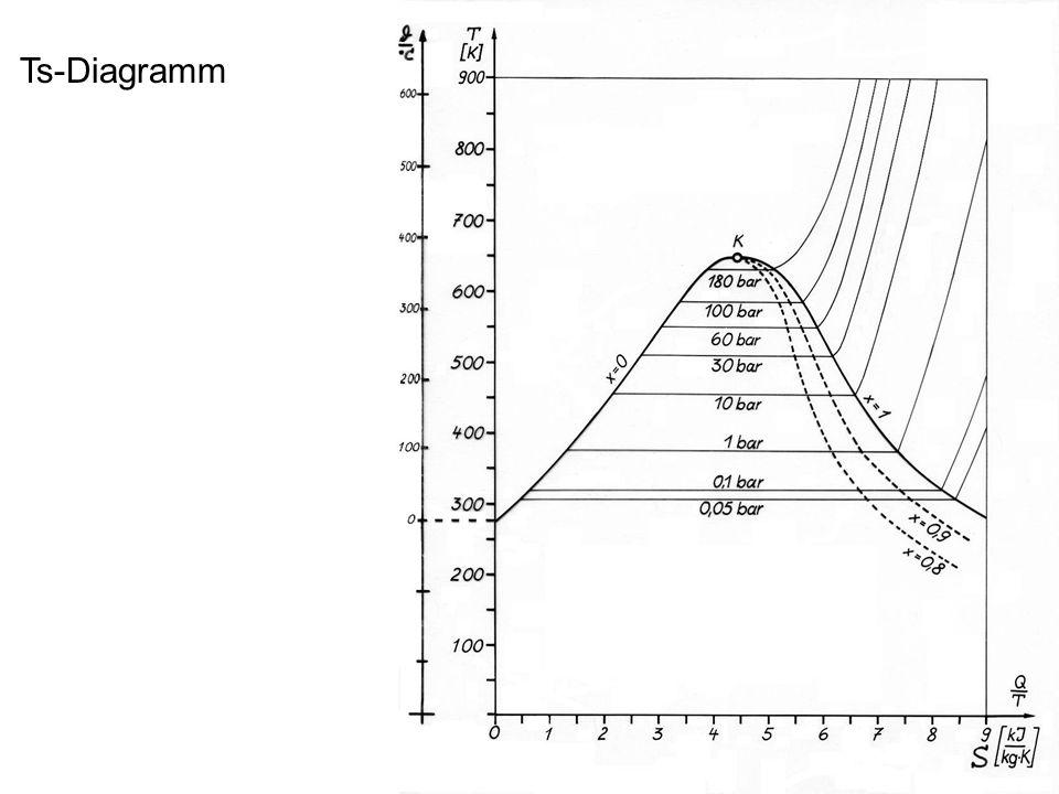 Ts-Diagramm