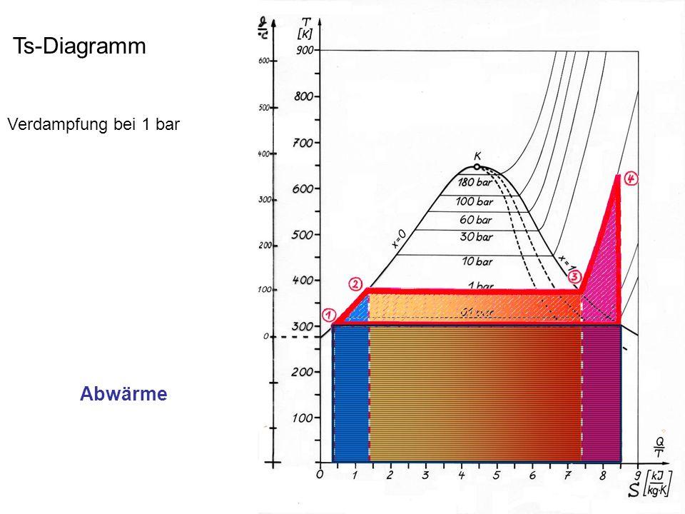 Ts-Diagramm Verdampfung bei 1 bar Abwärme