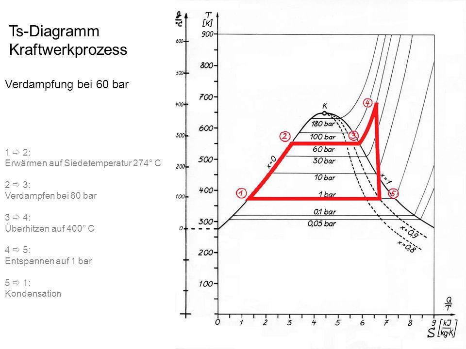 Ts-Diagramm Kraftwerkprozess Verdampfung bei 60 bar 1  2: Erwärmen auf Siedetemperatur 274° C 2  3: Verdampfen bei 60 bar 3  4: Überhitzen auf 400°