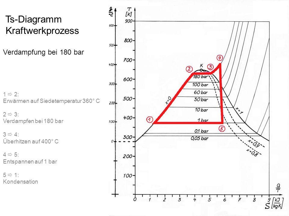 Ts-Diagramm Kraftwerkprozess Verdampfung bei 180 bar 1  2: Erwärmen auf Siedetemperatur 360° C 2  3: Verdampfen bei 180 bar 3  4: Überhitzen auf 40