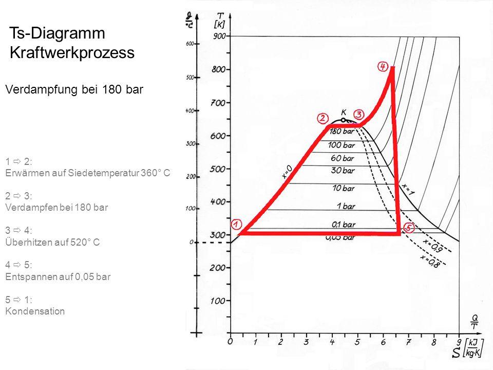 Ts-Diagramm Kraftwerkprozess Verdampfung bei 180 bar 1  2: Erwärmen auf Siedetemperatur 360° C 2  3: Verdampfen bei 180 bar 3  4: Überhitzen auf 52