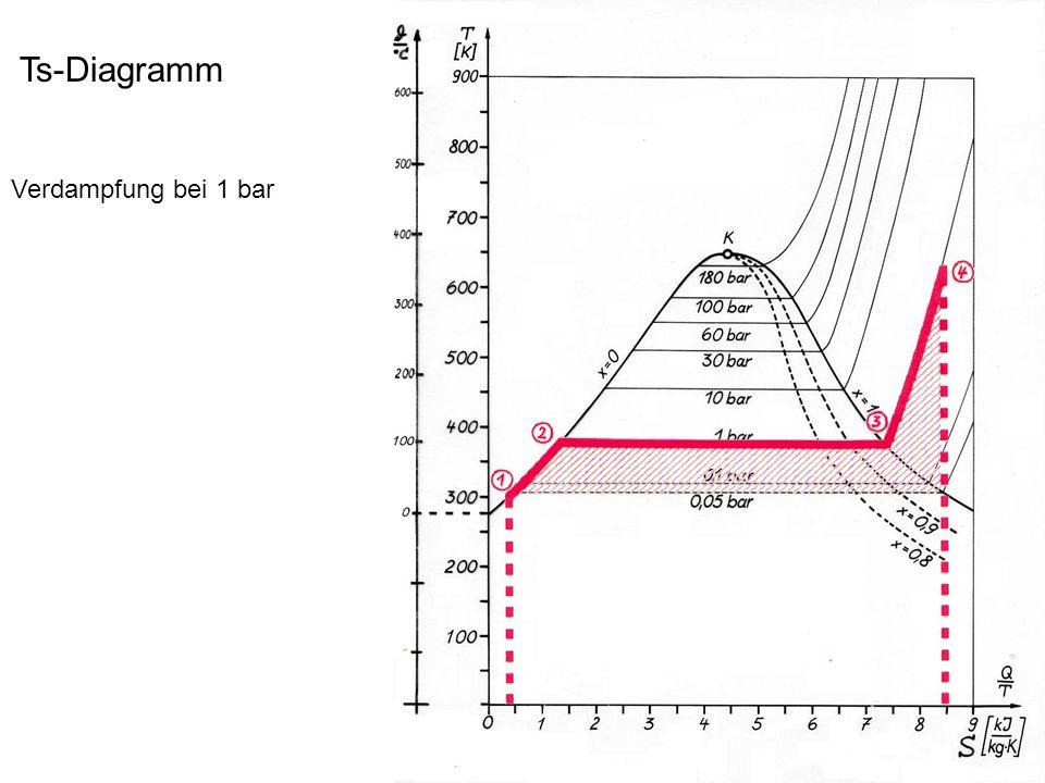 Ts-Diagramm Kraftwerkprozess Verdampfung bei 60 bar 1  2: Erwärmen auf Siedetemperatur 274° C 2  3: Verdampfen bei 60 bar 3  4: Überhitzen auf 400° C 4  5: Entspannen auf 1 bar 5  1: Kondensation