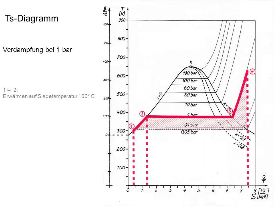 Ts-Diagramm Kraftwerkprozess Verdampfung bei 180 bar 1  2: Erwärmen auf Siedetemperatur 360° C 2  3: Verdampfen bei 180 bar 3  4: Überhitzen auf 400° C 4  5: Entspannen auf 1 bar 5  1: Kondensation