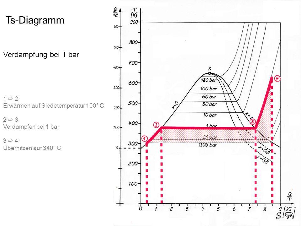 Ts-Diagramm Verdampfung bei 1 bar 1  2: Erwärmen auf Siedetemperatur 100° C 2  3: Verdampfen bei 1 bar 3  4: Überhitzen auf 340° C