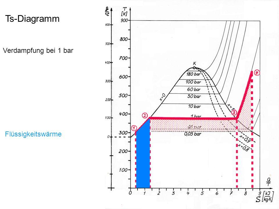 Ts-Diagramm Kraftwerkprozess Verdampfung bei 180 bar mit Zwischenüberhitzung 1  2: Erwärmen auf Siedetemperatur 360° C 2  3: Verdampfen bei 180 bar 3  4: Überhitzen auf 520° C 4  5: Entspannen auf 30 bar (HD) 5  6: Zwischenüberhitzung bei 30 bar / 520° C 6  7: Entspannen auf 0,05 bar (MD/ND)