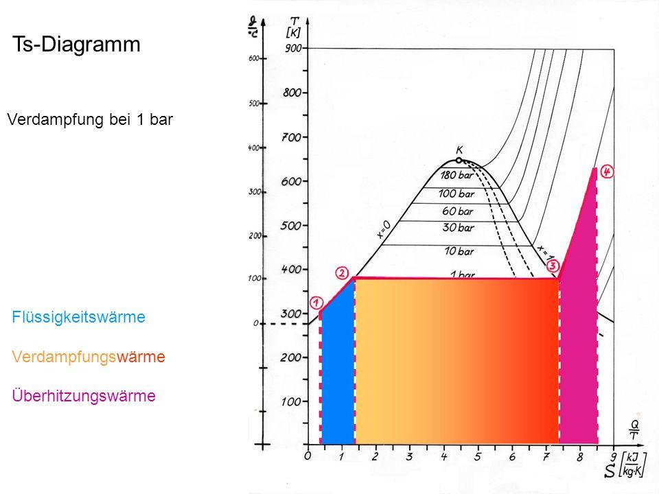 Ts-Diagramm Verdampfung bei 1 bar Flüssigkeitswärme Verdampfungswärme Überhitzungswärme