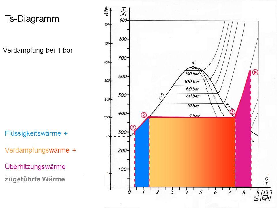 Ts-Diagramm Verdampfung bei 1 bar Flüssigkeitswärme + Verdampfungswärme + Überhitzungswärme zugeführte Wärme