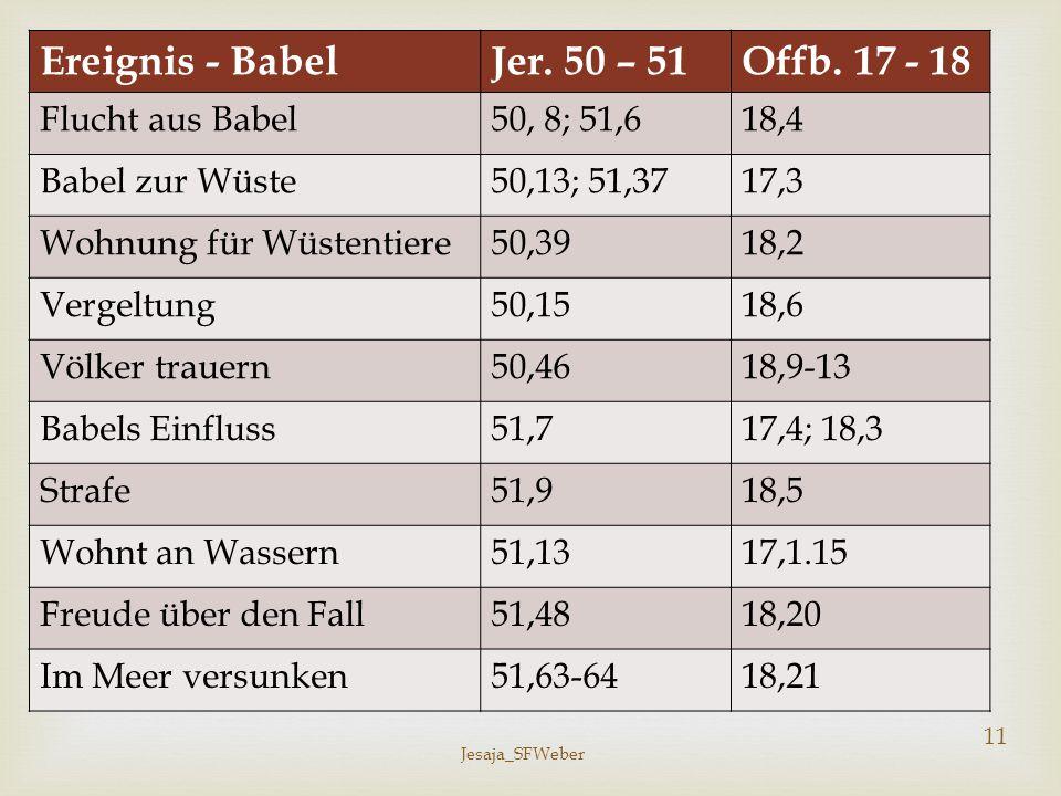 Jesaja_SFWeber 11 Ereignis - BabelJer. 50 – 51Offb. 17 - 18 Flucht aus Babel50, 8; 51,618,4 Babel zur Wüste50,13; 51,3717,3 Wohnung für Wüstentiere50,