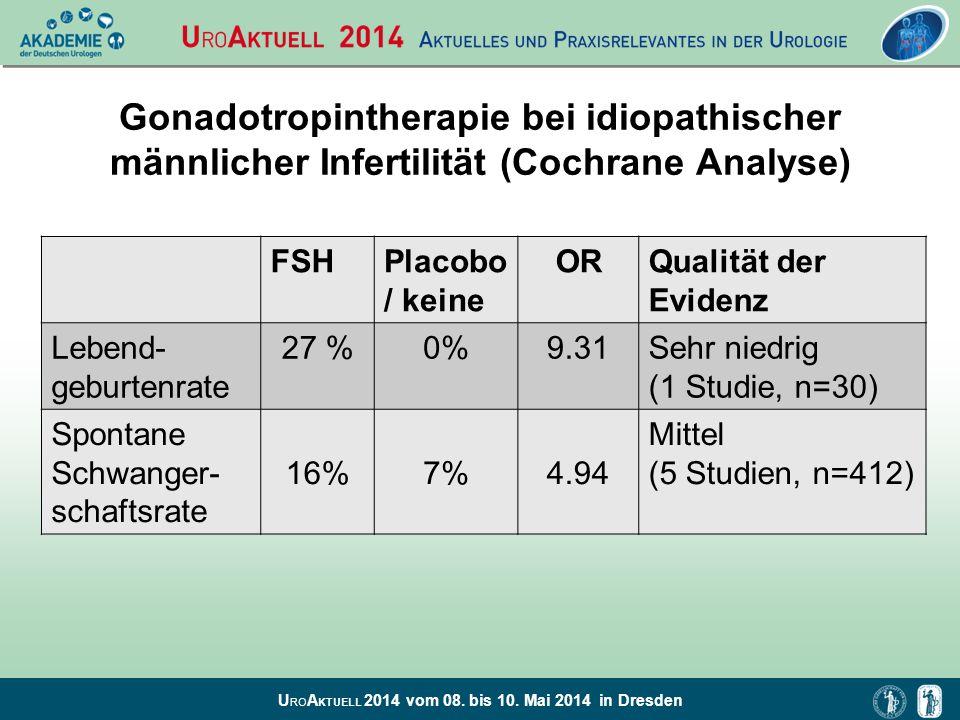 U RO A KTUELL 2014 vom 08. bis 10. Mai 2014 in Dresden FSHPlacobo / keine ORQualität der Evidenz Lebend- geburtenrate 27 %0%9.31Sehr niedrig (1 Studie