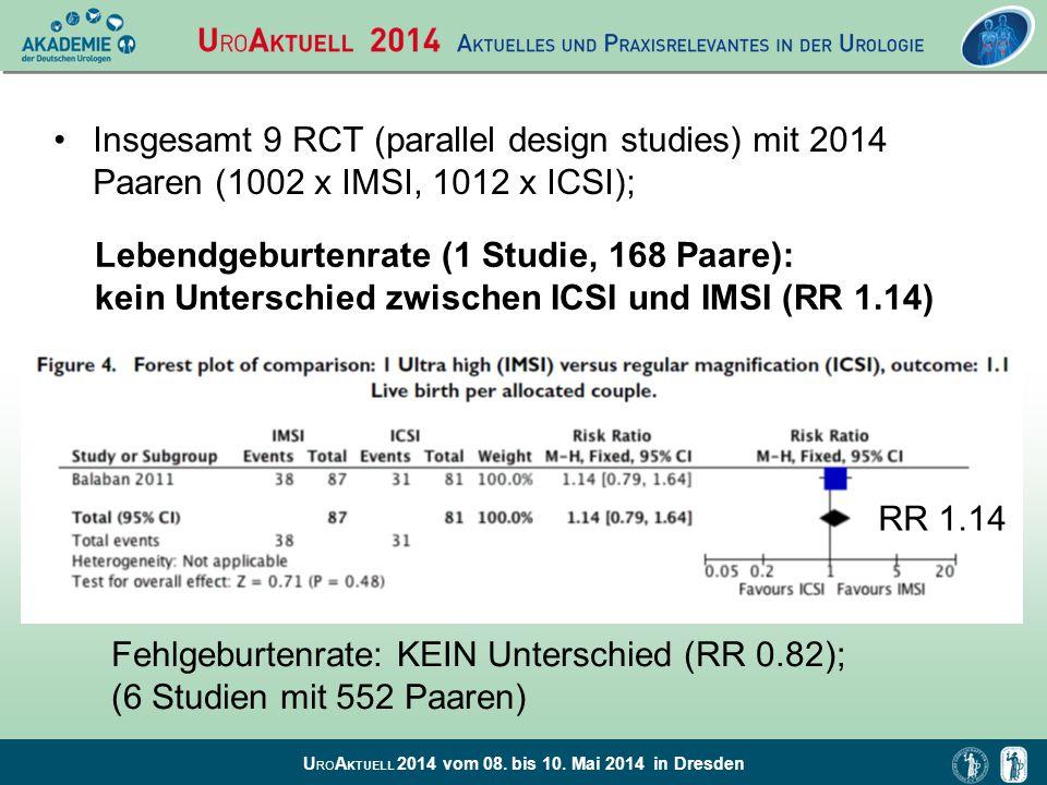 U RO A KTUELL 2014 vom 08. bis 10. Mai 2014 in Dresden Lebendgeburtenrate (1 Studie, 168 Paare): kein Unterschied zwischen ICSI und IMSI (RR 1.14) RR