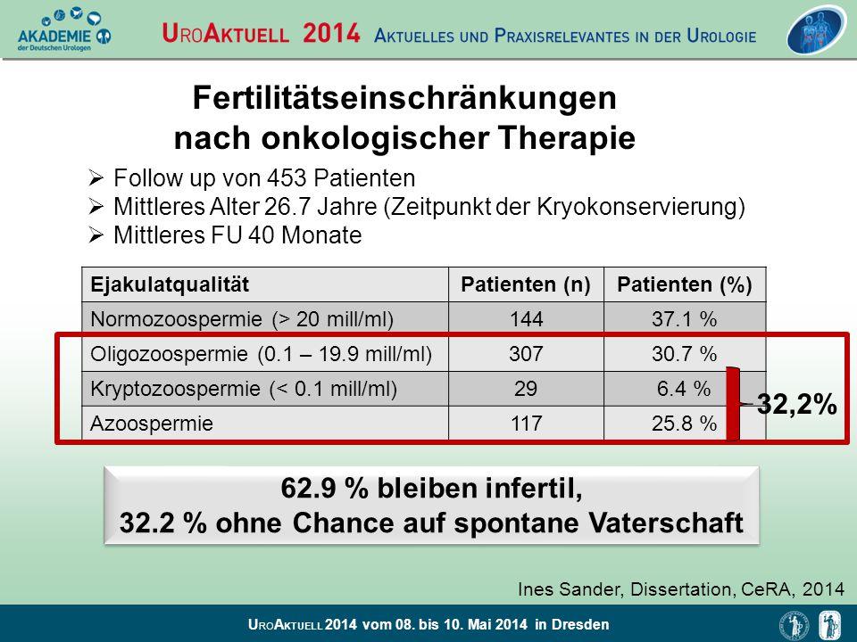 U RO A KTUELL 2014 vom 08. bis 10. Mai 2014 in Dresden Fertilitätseinschränkungen nach onkologischer Therapie EjakulatqualitätPatienten (n)Patienten (