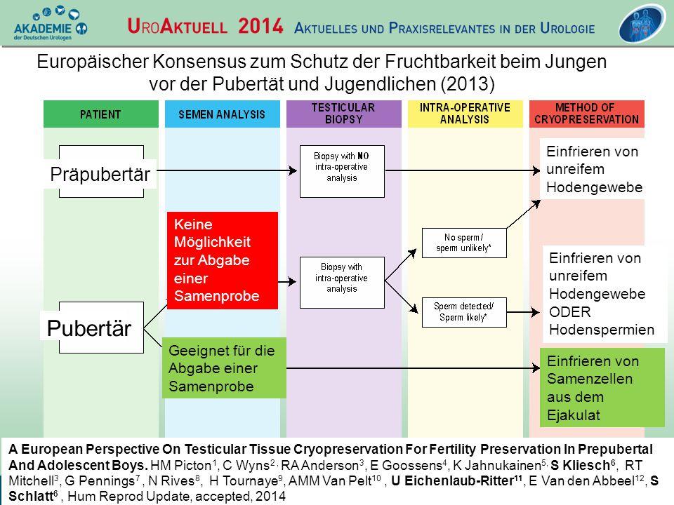 U RO A KTUELL 2014 vom 08. bis 10. Mai 2014 in Dresden Europäischer Konsensus zum Schutz der Fruchtbarkeit beim Jungen vor der Pubertät und Jugendlich