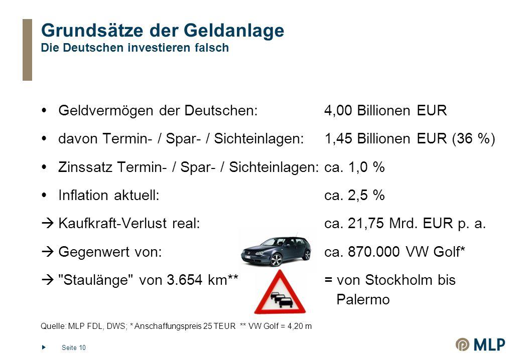 Seite 10 Grundsätze der Geldanlage Die Deutschen investieren falsch Quelle: MLP FDL, DWS; * Anschaffungspreis 25 TEUR ** VW Golf = 4,20 m  Geldvermögen der Deutschen: 4,00 Billionen EUR  davon Termin- / Spar- / Sichteinlagen:1,45 Billionen EUR (36 %)  Zinssatz Termin- / Spar- / Sichteinlagen:ca.