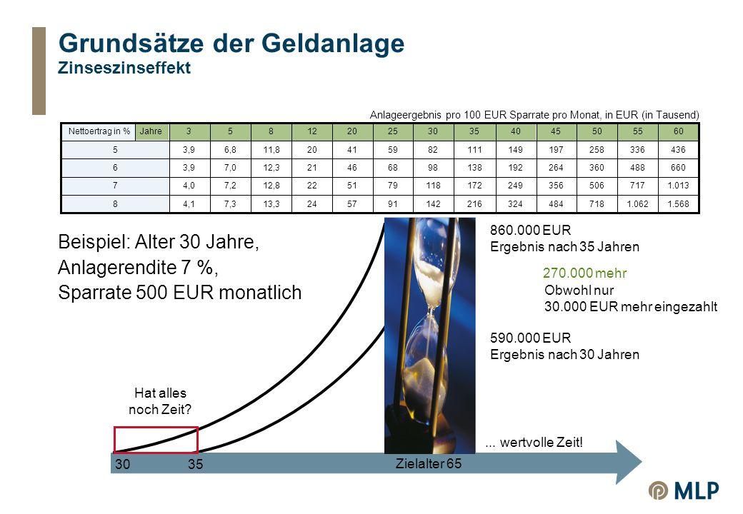 Grundsätze der Geldanlage Zinseszinseffekt Beispiel: Alter 30 Jahre, Anlagerendite 7 %, Sparrate 500 EUR monatlich 3035 Zielalter 65 Hat alles noch Zeit?...