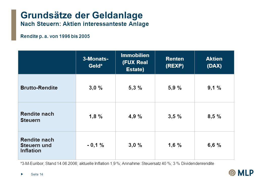 Seite 14 Grundsätze der Geldanlage Nach Steuern: Aktien interessanteste Anlage 3-Monats- Geld* Immobilien (FUX Real Estate) Renten (REXP) Aktien (DAX) Brutto-Rendite3,0 %5,3 %5,9 %9,1 % Rendite nach Steuern 1,8 %4,9 %3,5 %8,5 % Rendite nach Steuern und Inflation - 0,1 %3,0 %1,6 %6,6 % *3-M-Euribor; Stand 14.06.2006; aktuelle Inflation 1,9 %; Annahme: Steuersatz 40 %; 3 % Dividendenrendite Rendite p.