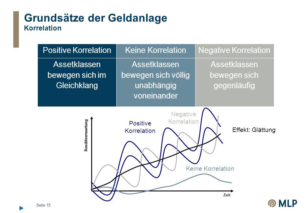Seite 15 Grundsätze der Geldanlage Korrelation Korrelation bedeutet die Kongruenz der Wertentwicklungen zweier Assetklassen zueinander Die Korrelation wird in Werten von +1 bis -1 dargestellt Assetklassen bewegen sich gegenläufig Assetklassen bewegen sich völlig unabhängig voneinander Assetklassen bewegen sich im Gleichklang Negative KorrelationKeine KorrelationPositive Korrelation Renditeerwartung Zeit Positive Korrelation Negative Korrelation Keine Korrelation Effekt: Glättung
