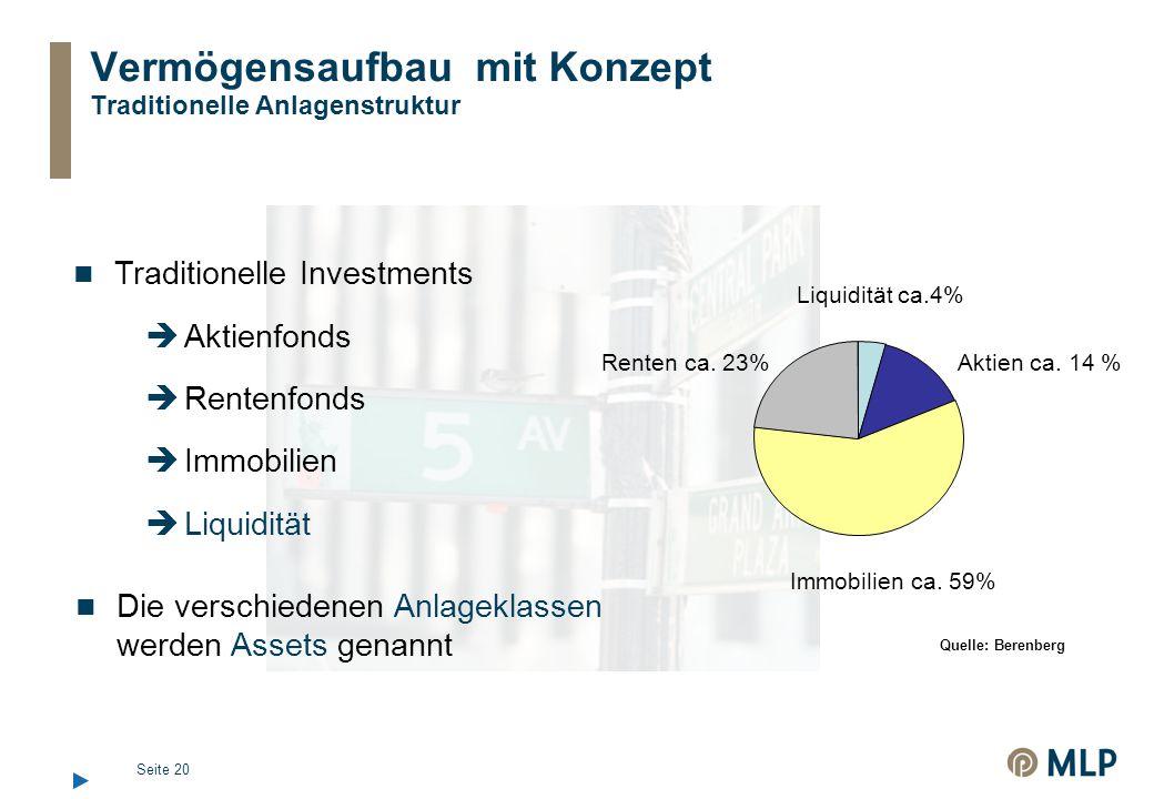 Seite 20 Vermögensaufbau mit Konzept Traditionelle Anlagenstruktur Traditionelle Investments  Aktienfonds  Rentenfonds  Immobilien  Liquidität Renten ca.