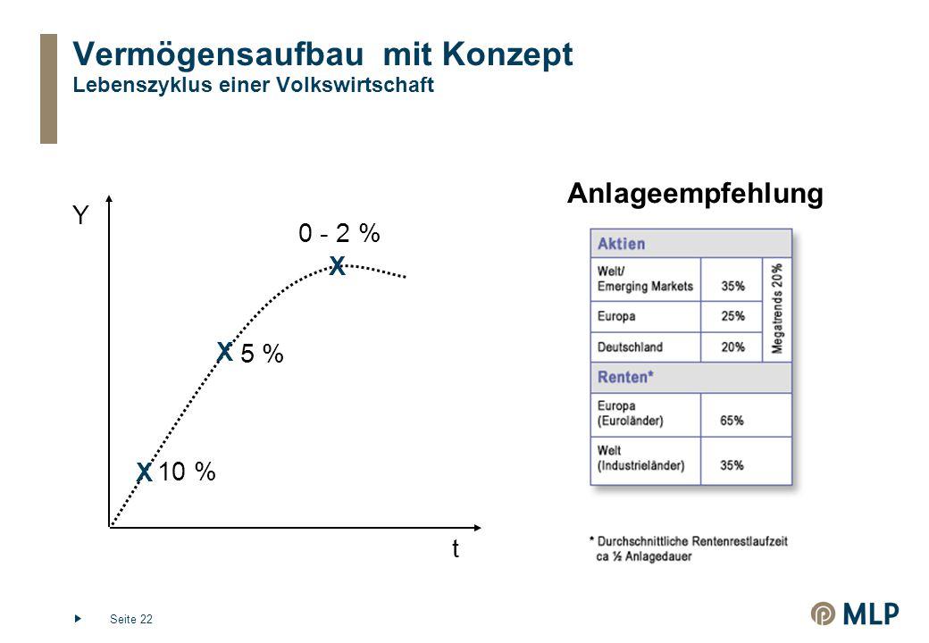 Seite 22 Vermögensaufbau mit Konzept Lebenszyklus einer Volkswirtschaft Y t X 10 % X 5 % X 0 - 2 % Anlageempfehlung