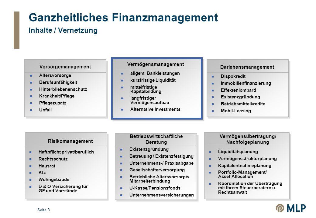 Seite 3 Ganzheitliches Finanzmanagement Inhalte / Vernetzung Vorsorgemanagement Altersvorsorge Berufsunfähigkeit Hinterbliebenenschutz Krankheit/Pflege Pflegezusatz Unfall Vermögensmanagement allgem.