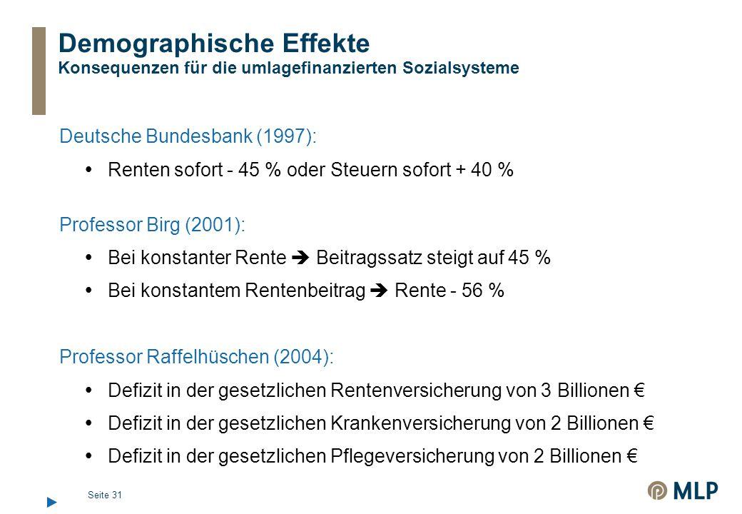 Seite 31 Demographische Effekte Konsequenzen für die umlagefinanzierten Sozialsysteme Deutsche Bundesbank (1997):  Renten sofort - 45 % oder Steuern sofort + 40 % Professor Birg (2001):  Bei konstanter Rente  Beitragssatz steigt auf 45 %  Bei konstantem Rentenbeitrag  Rente - 56 % Professor Raffelhüschen (2004):  Defizit in der gesetzlichen Rentenversicherung von 3 Billionen €  Defizit in der gesetzlichen Krankenversicherung von 2 Billionen €  Defizit in der gesetzlichen Pflegeversicherung von 2 Billionen €