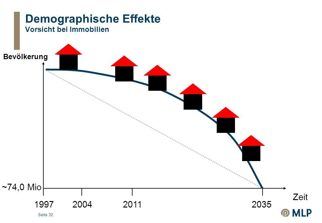 Seite 32 Demographische Effekte Vorsicht bei Immobilien 20042035 Bevölkerung Zeit 1997 ~74,0 Mio 2011