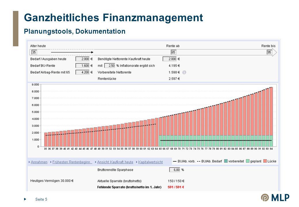 Seite 6 Inhalte  Ganzheitliches Finanzmanagement  Lebensplanung und Ziele  Grundsätze der Geldanlage  Vermögensaufbau mit Konzept  Demographische Effekte ….