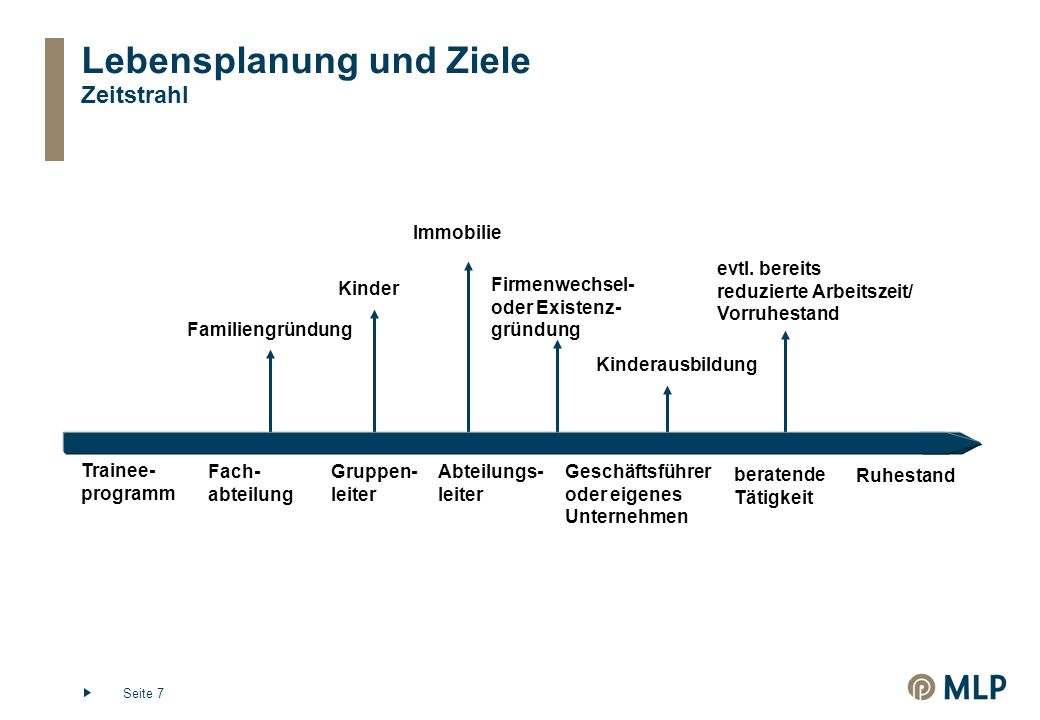 Seite 7 Lebensplanung und Ziele Zeitstrahl Familiengründung Immobilie Firmenwechsel- oder Existenz- gründung Kinder Kinderausbildung evtl.