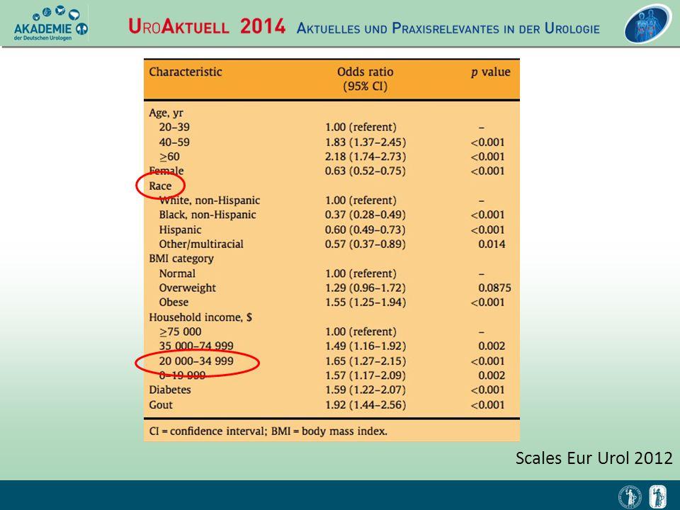 Scales Eur Urol 2012