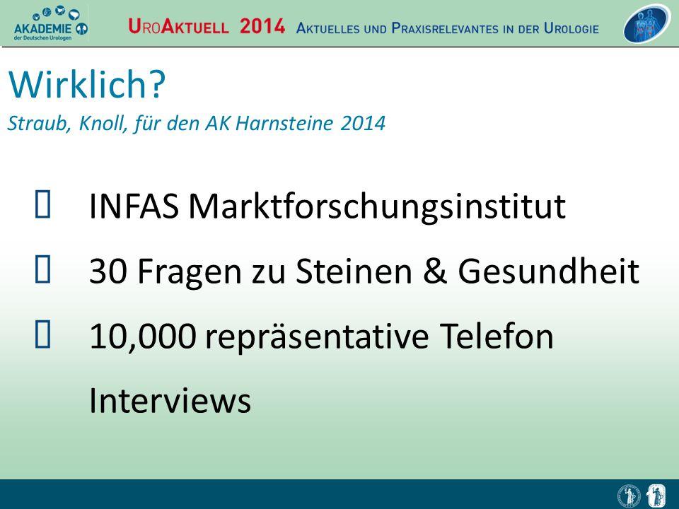 1 Wirklich? Straub, Knoll, für den AK Harnsteine 2014  INFAS Marktforschungsinstitut  30 Fragen zu Steinen & Gesundheit  10,000 repräsentative Tele