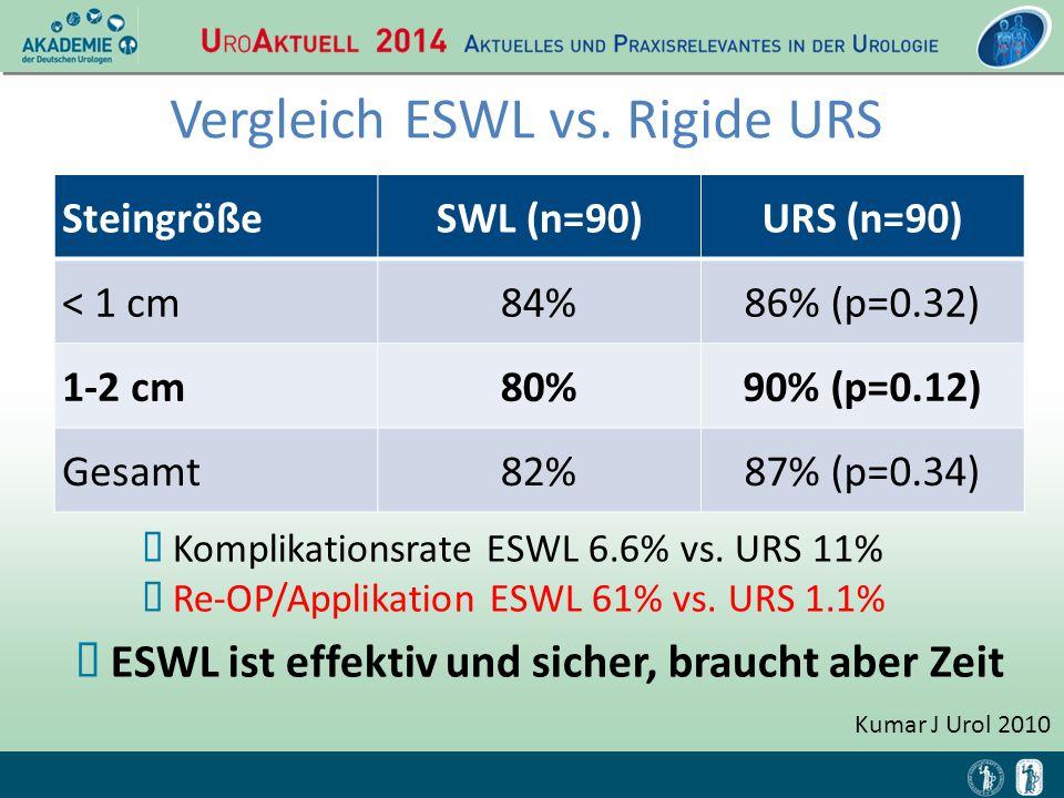 Kumar J Urol 2010  Komplikationsrate ESWL 6.6% vs. URS 11%  Re-OP/Applikation ESWL 61% vs. URS 1.1% SteingrößeSWL (n=90)URS (n=90) < 1 cm84%86% (p=0