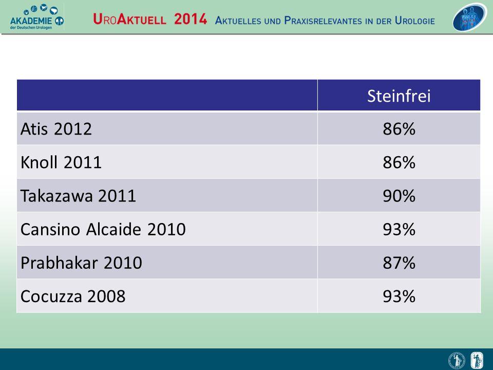 Steinfrei Atis 201286% Knoll 201186% Takazawa 201190% Cansino Alcaide 201093% Prabhakar 201087% Cocuzza 200893%