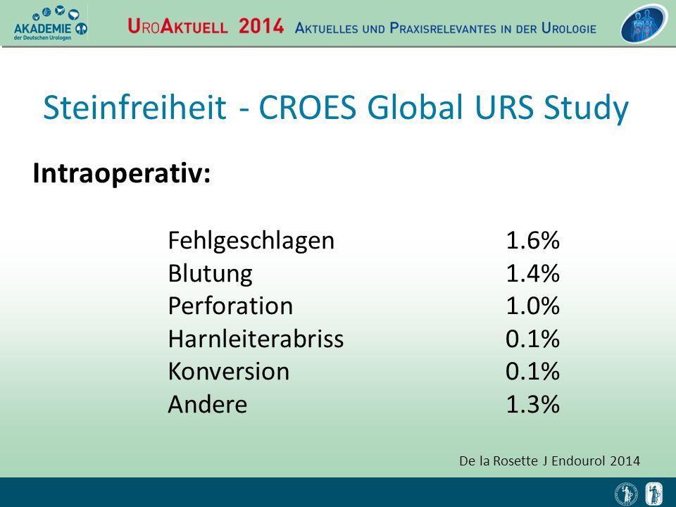 Intraoperativ: Fehlgeschlagen1.6% Blutung1.4% Perforation1.0% Harnleiterabriss0.1% Konversion0.1% Andere1.3% De la Rosette J Endourol 2014 Steinfreihe