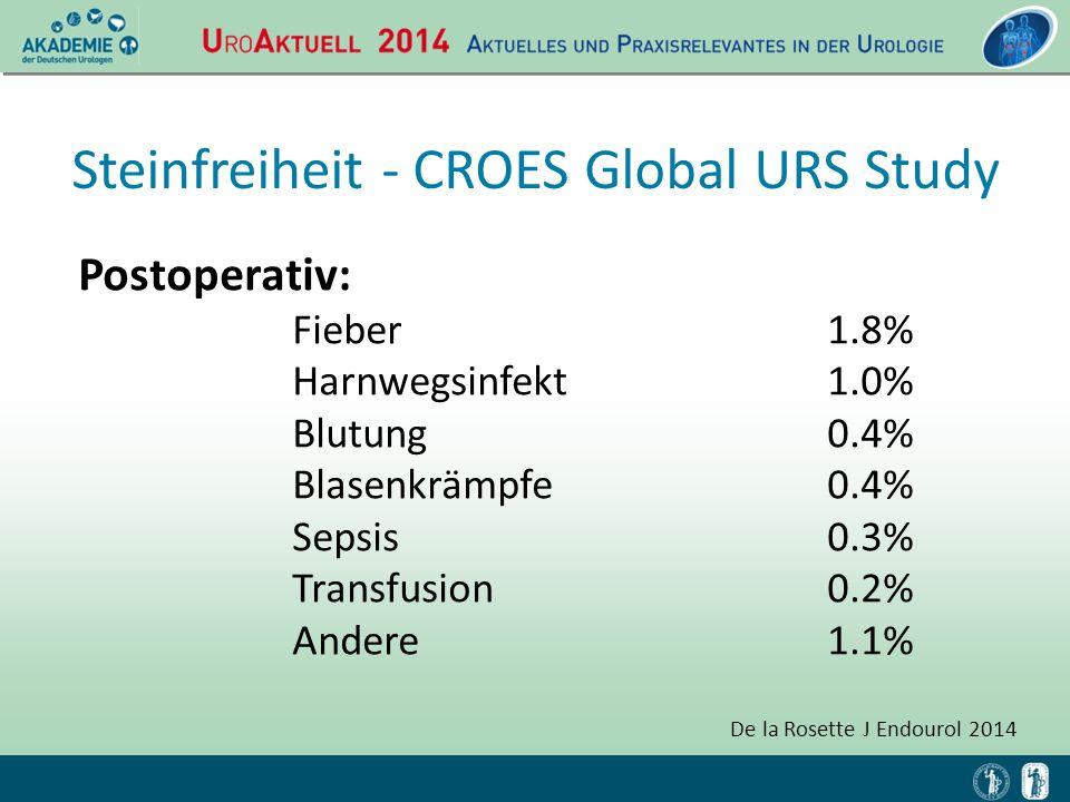 Postoperativ: Fieber 1.8% Harnwegsinfekt1.0% Blutung0.4% Blasenkrämpfe0.4% Sepsis0.3% Transfusion0.2% Andere1.1% De la Rosette J Endourol 2014