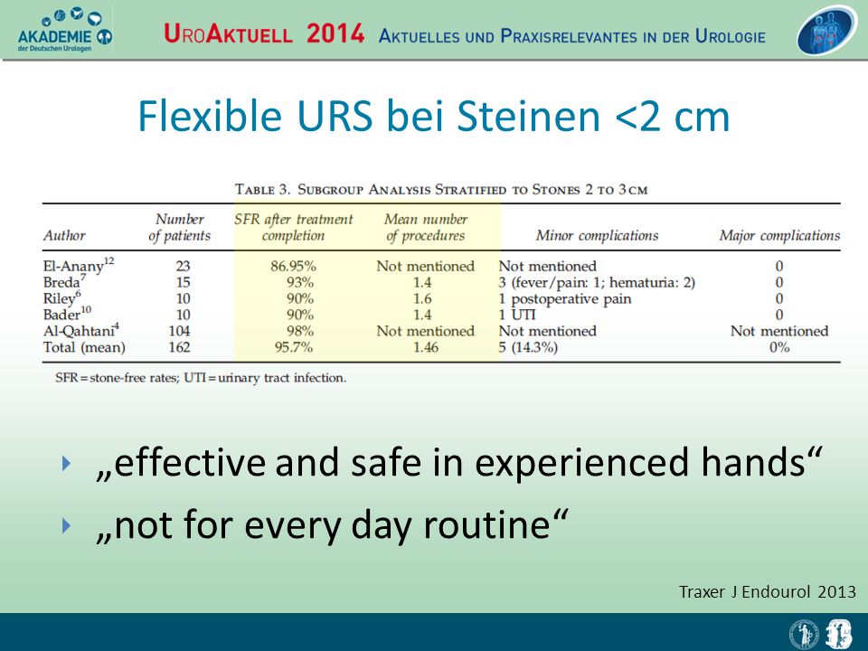 "‣ ""effective and safe in experienced hands"" ‣ ""not for every day routine"" 35 Traxer J Endourol 2013 Flexible URS bei Steinen <2 cm"