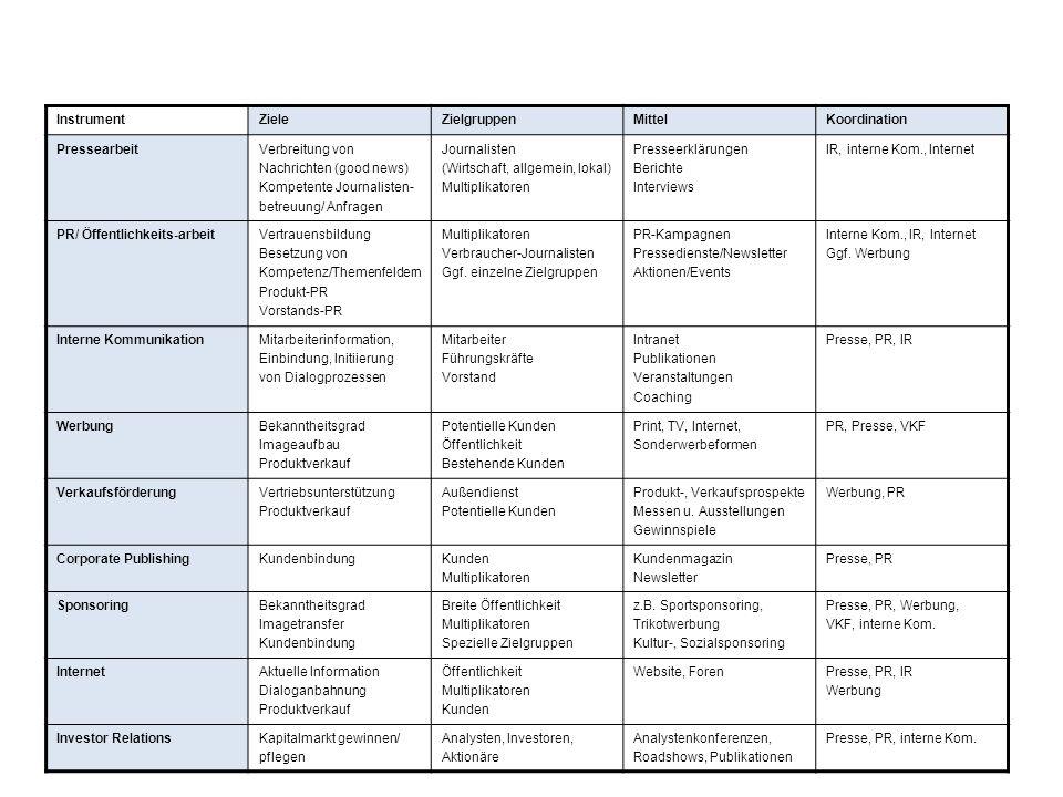 InstrumentZieleZielgruppenMittelKoordination PressearbeitVerbreitung von Nachrichten (good news) Kompetente Journalisten- betreuung/ Anfragen Journalisten (Wirtschaft, allgemein, lokal) Multiplikatoren Presseerklärungen Berichte Interviews IR, interne Kom., Internet PR/ Öffentlichkeits-arbeitVertrauensbildung Besetzung von Kompetenz/Themenfeldern Produkt-PR Vorstands-PR Multiplikatoren Verbraucher-Journalisten Ggf.