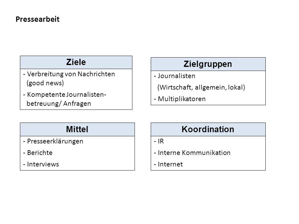 Sponsoring - Bekanntheitsgrad - Imagetransfer - Kundenbindung Ziele - Breite Öffentlichkeit - Multiplikatoren - Spezielle Zielgruppen Zielgruppen - z.B.