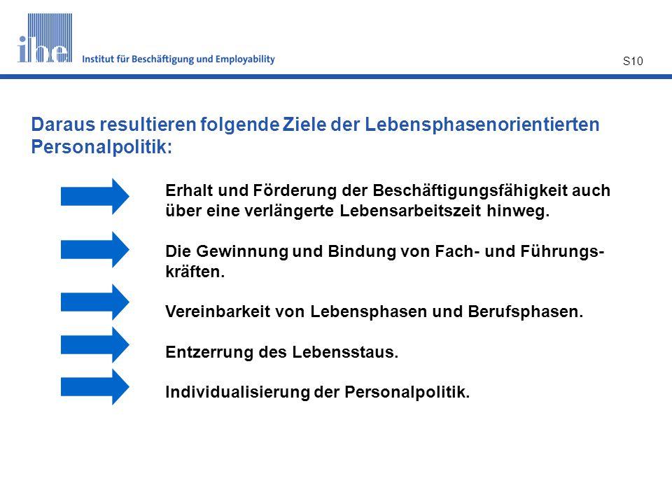 S10 Daraus resultieren folgende Ziele der Lebensphasenorientierten Personalpolitik: Erhalt und Förderung der Beschäftigungsfähigkeit auch über eine ve