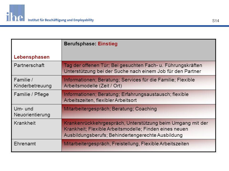 S14 Lebensphasen Berufsphase: Einstieg PartnerschaftTag der offenen Tür; Bei gesuchten Fach- u. Führungskräften Unterstützung bei der Suche nach einem