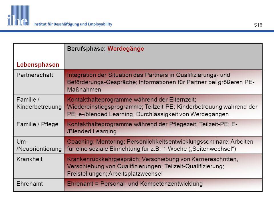 S16 Lebensphasen Berufsphase: Werdegänge PartnerschaftIntegration der Situation des Partners in Qualifizierungs- und Beförderungs-Gespräche; Informati