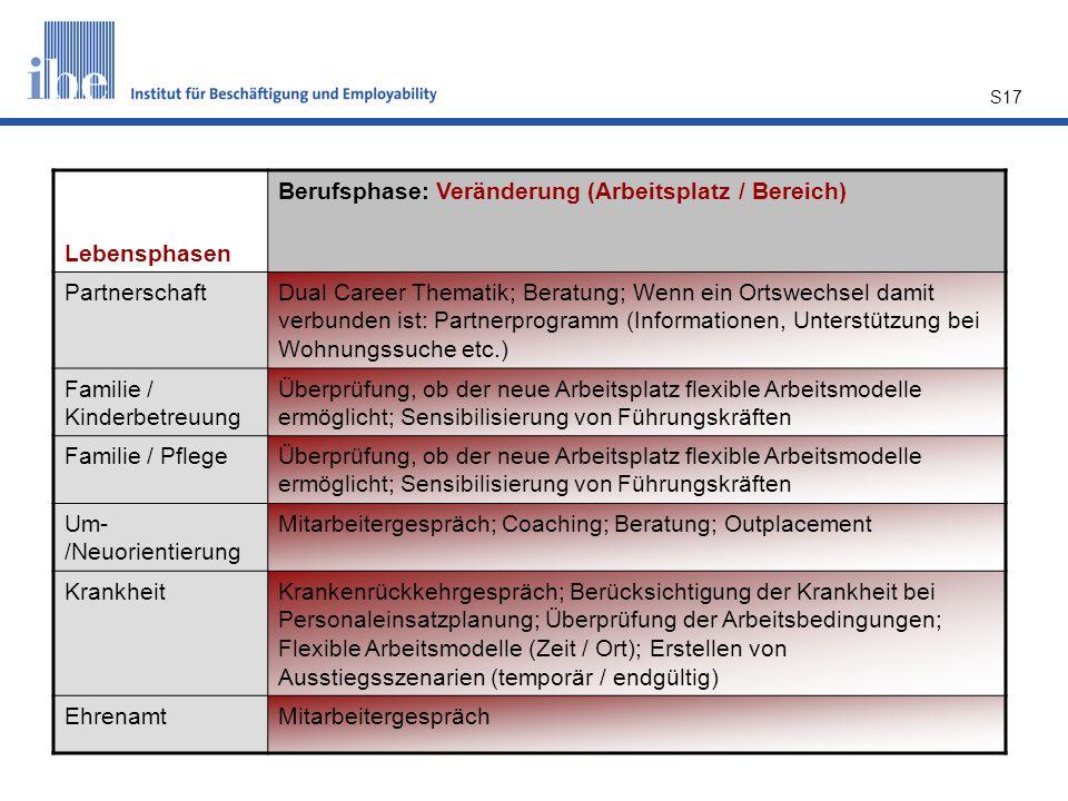 S17 Lebensphasen Berufsphase: Veränderung (Arbeitsplatz / Bereich) PartnerschaftDual Career Thematik; Beratung; Wenn ein Ortswechsel damit verbunden i