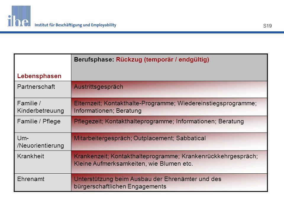 S19 Lebensphasen Berufsphase: Rückzug (temporär / endgültig) PartnerschaftAustrittsgespräch Familie / Kinderbetreuung Elternzeit; Kontakthalte-Program