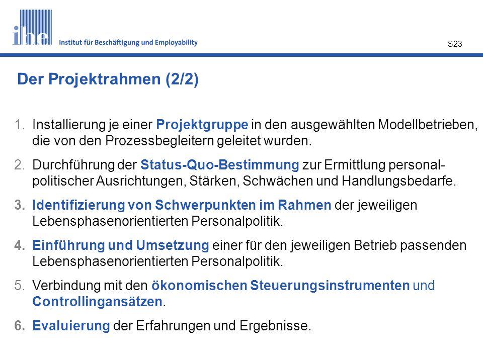 S23 1.Installierung je einer Projektgruppe in den ausgewählten Modellbetrieben, die von den Prozessbegleitern geleitet wurden. 2.Durchführung der Stat