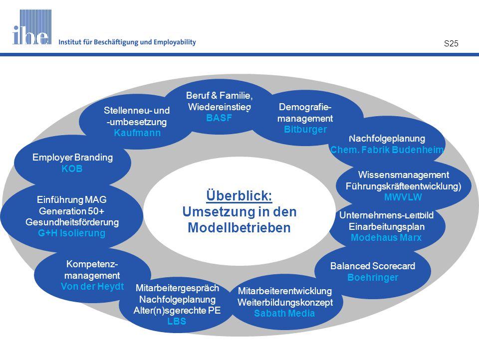 S25 Unternehmens-Leitbild Einarbeitungsplan Modehaus Marx Nachfolgeplanung Chem. Fabrik Budenheim Balanced Scorecard Boehringer Employer Branding KOB