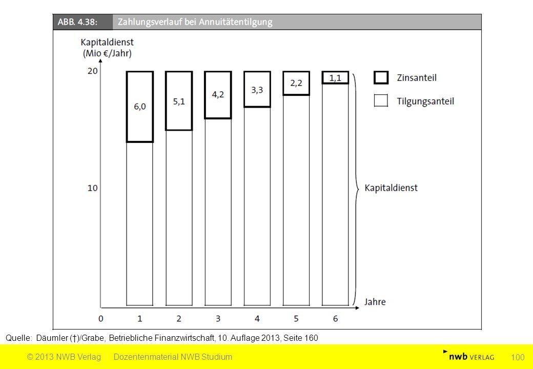 Quelle: Däumler (†)/Grabe, Betriebliche Finanzwirtschaft, 10. Auflage 2013, Seite 160 © 2013 NWB VerlagDozentenmaterial NWB Studium 100