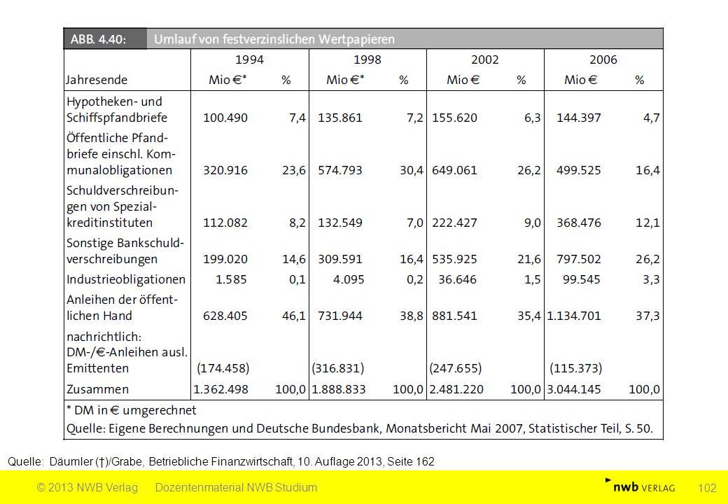 Quelle: Däumler (†)/Grabe, Betriebliche Finanzwirtschaft, 10. Auflage 2013, Seite 162 © 2013 NWB VerlagDozentenmaterial NWB Studium 102