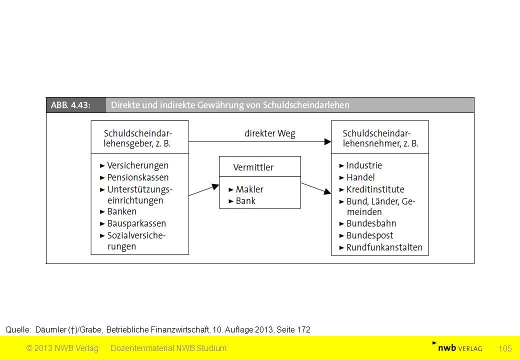 Quelle: Däumler (†)/Grabe, Betriebliche Finanzwirtschaft, 10. Auflage 2013, Seite 172 © 2013 NWB VerlagDozentenmaterial NWB Studium 105